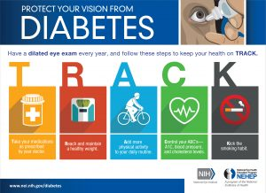 Protect your vision from diabetes infographic from the National Eye Institute; recommendations are in the text later in the article.