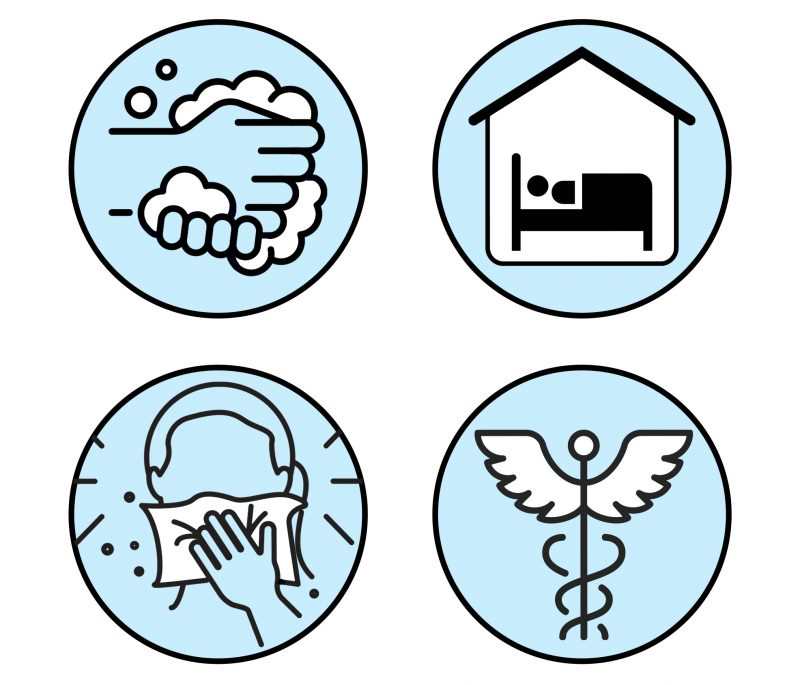 A graphic of handwashing, sneezing, resting, and a hospital.