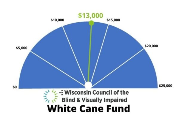 A gauge shows that $13,000 of a $25,000 goal has been met for the Council's 2021 White Cane Fund appeal.